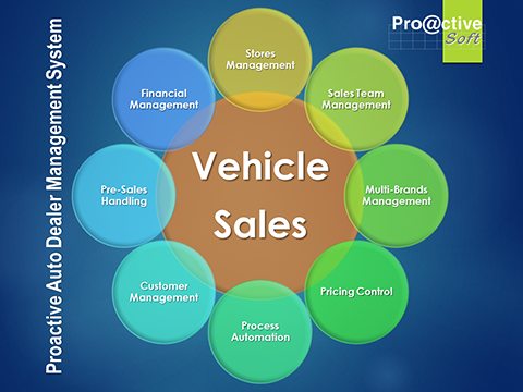 Auto Dealer Work Flow Diagram Data Schema