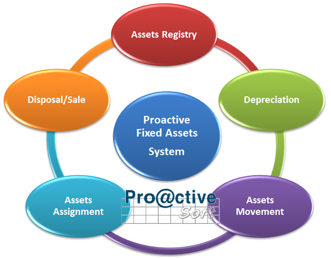 Proactivesoft Fixed Assets System